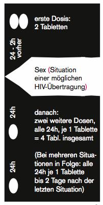 veränderte blutwerte bei hiv