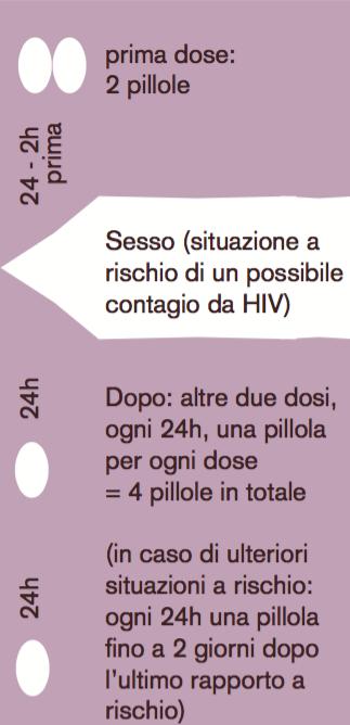 24-2h prima prima dose: 2 pillole -- Sesso (situazione a rischio di un possibile contagio da HIV) -- 24h Dopo: altre due dosi, ogni 24h, una pillola per ogni dose = 4 pillole in totale 24h (in caso di ulteriori situazioni a rischio: ogni 24h una pillola fino a 2 giorni dopo l'ultimo rapporto a rischio)