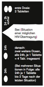 erste Dosis: 2 Tabletten (24 bis 2 Stunden vorher); Sex (Situation einer möglichen HIV-Übertragung); danach: zwei weitere Dosen, alle 24h, je 1 Tablette = 4 Tabletten insgesamt; (Bei mehreren Situationen in Folge: alle 24h je 1 Tablette bis 2 Tage nach der letzten Situation)