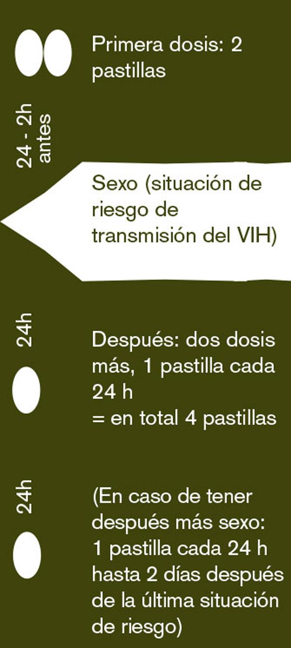 24 - 2h antes –– Primera dosis: 2 pastillas // Sexo (situación de riesgo de transmisión del VIH) // 24h -- Después: dos dosis más, 1 pastilla cada 24 h = en total 4 pastillas // 24h (En caso de tener después más sexo: 1 pastilla cada 24 h hasta 2 días después de la última situación de riesgo)