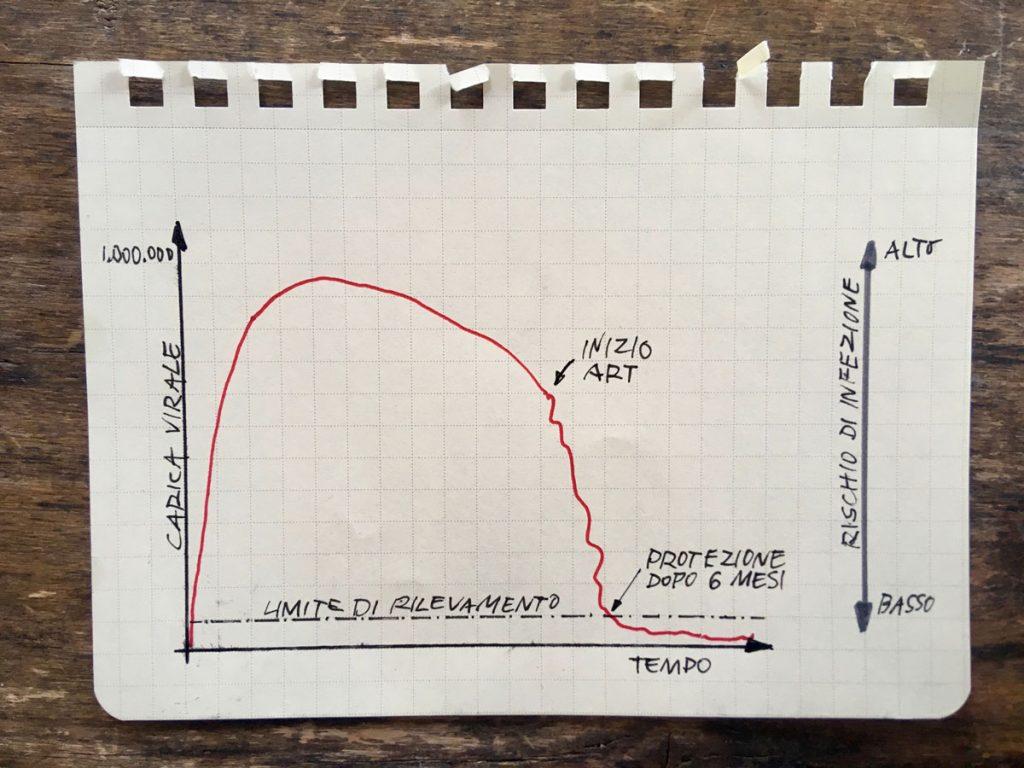 Diagramma: Limite di rilevamento della terapia di carico virale